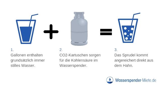 Aus stillem Wasser wird durch eine CO2-Kartusche im Wasserspender Sprudelwasser