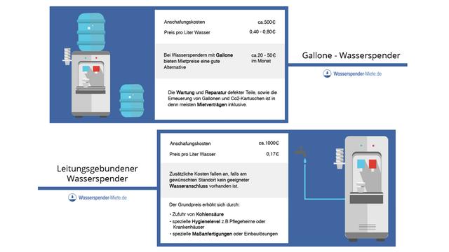 Grafik zu den Kosten eines Wasserspenders mit Gallone und eines leitungsgebundenen Wasserspenders
