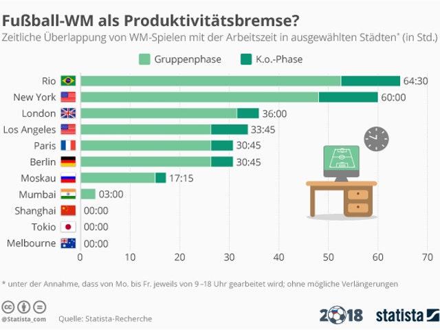 WM-Arbeitszeit