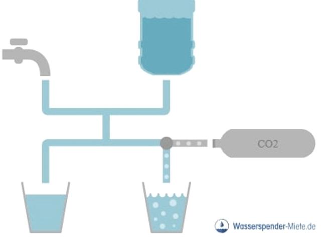 Der Weg vom Leitungswasser zum Sprudelwasser durch die CO2-Kartusche