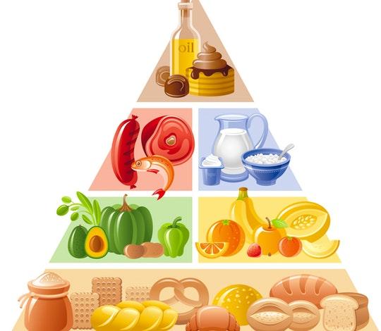 Ernährungspyramide, food pyramide